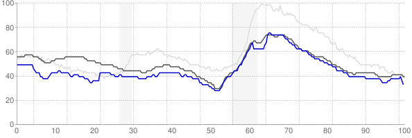 Missoula, Montana monthly unemployment rate chart